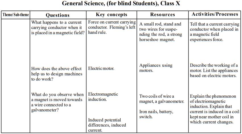 seba-class-10-gs-blind-teaching-points10