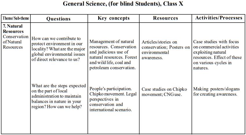 seba-class-10-gs-blind-teaching-points12