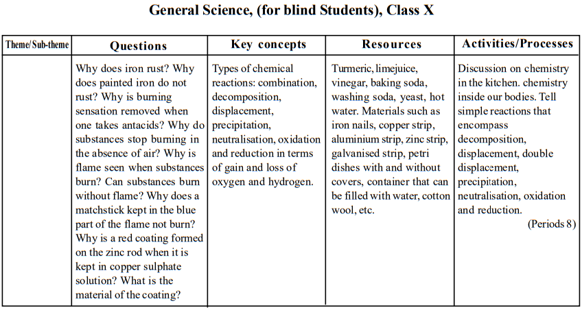 seba-class-10-gs-blind-teaching-points2