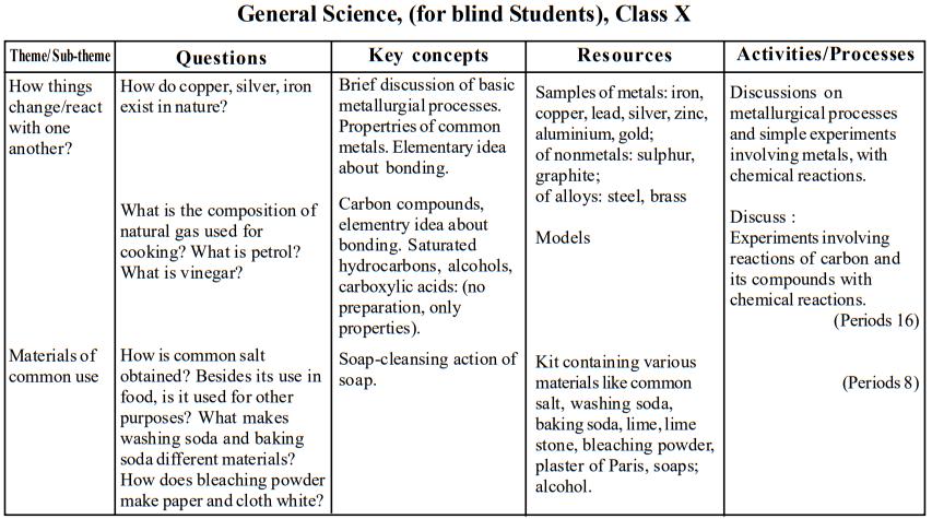 seba-class-10-gs-blind-teaching-points3