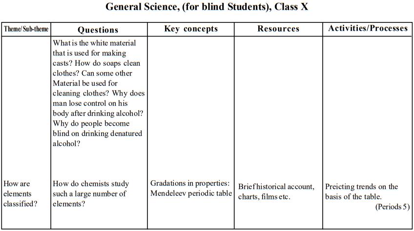 seba-class-10-gs-blind-teaching-points4