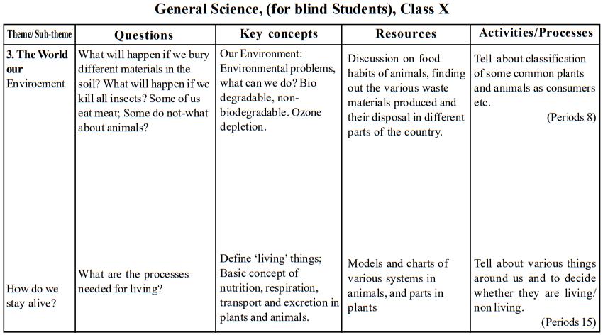 seba-class-10-gs-blind-teaching-points5