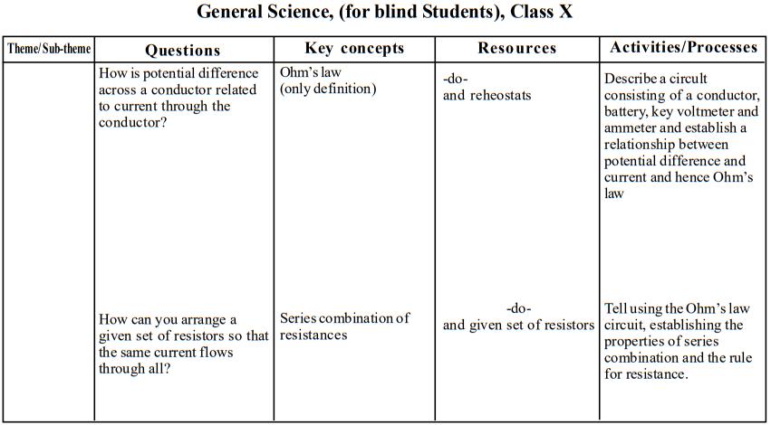 seba-class-10-gs-blind-teaching-points8