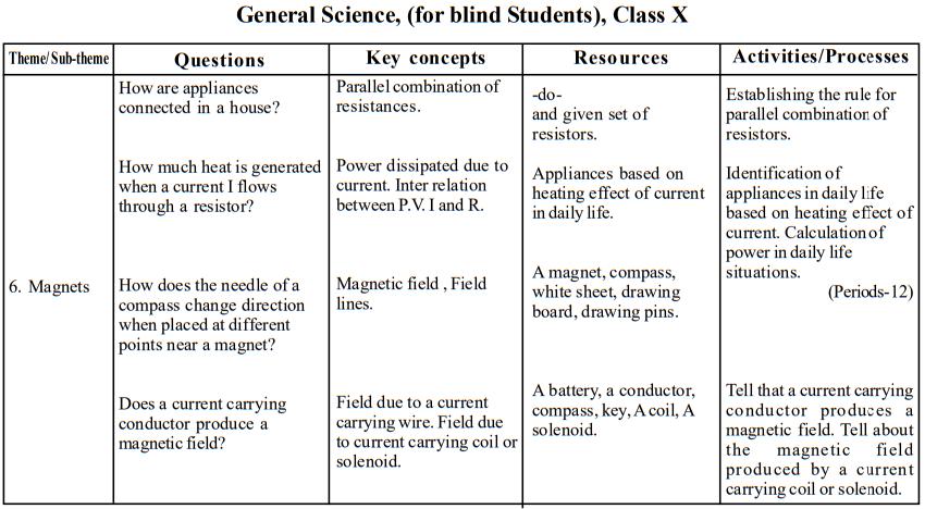 seba-class-10-gs-blind-teaching-points9
